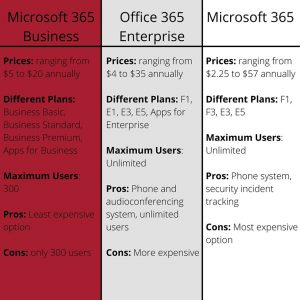 Which Office 365 license is right for your organization?